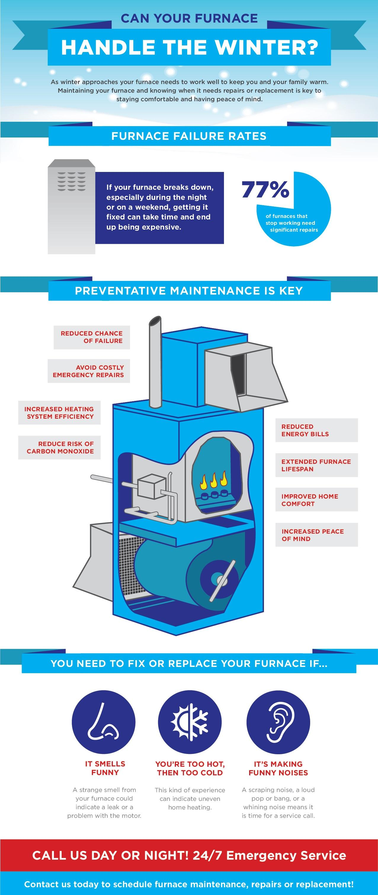Is your furnace ready for winter? Infographic from Tom Rostron Co., Inc. in Wall Township NJ.